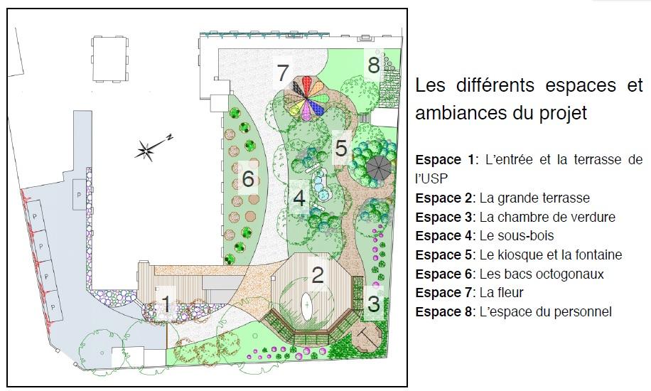 Appel aux dons projet de jardin des sens th rapeutique for Plan jardin